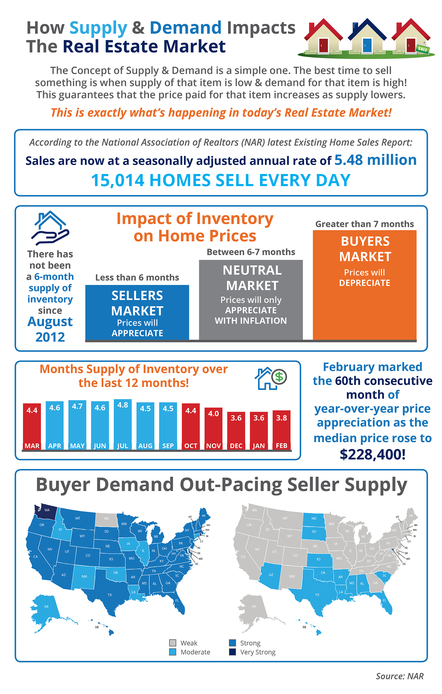 How Low Supply & High Demand Impacts the Real Estate Market [INFOGRAPHIC] | Simplifying The Market