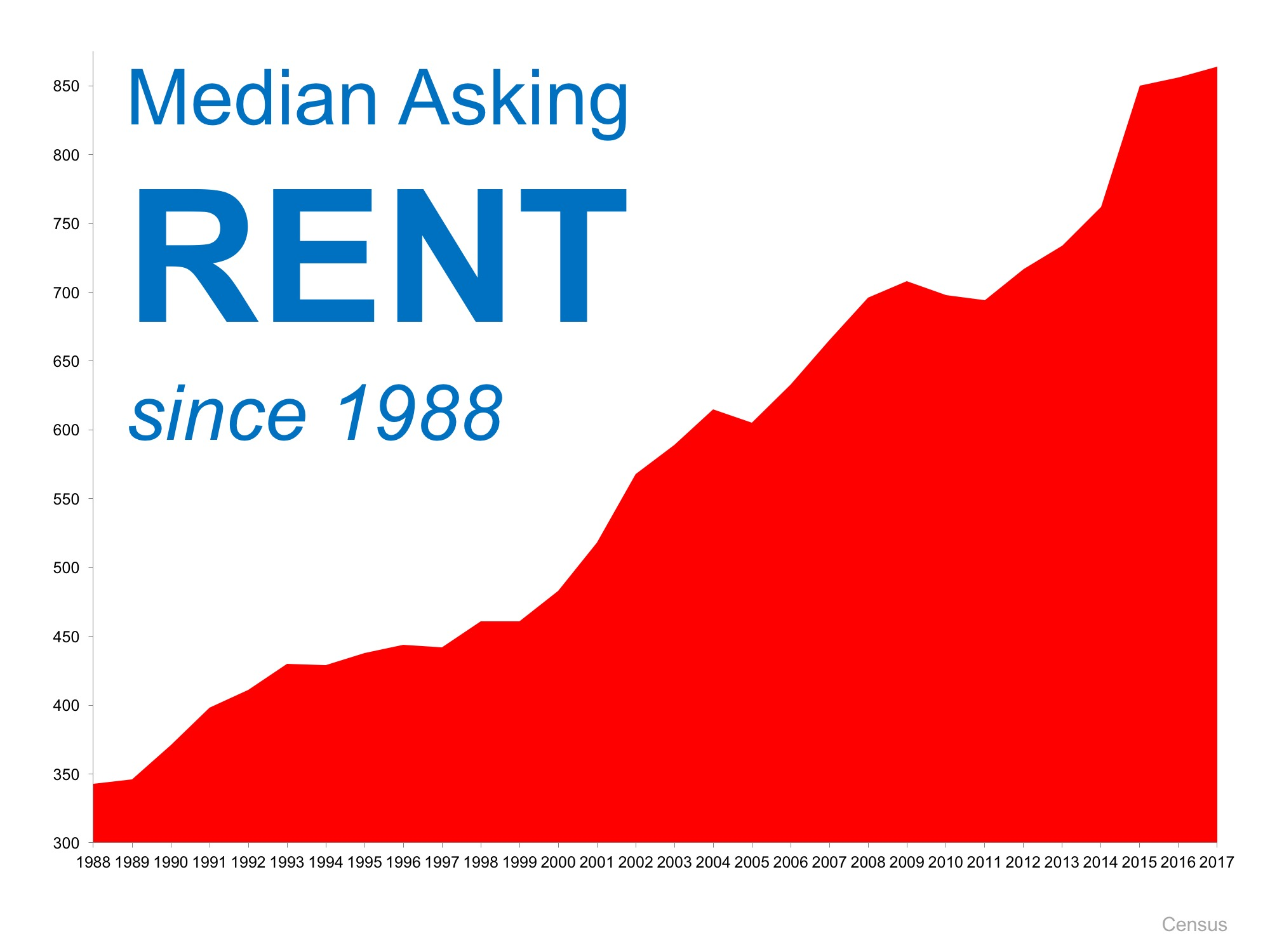 Is Now a Good Time to Rent?   Simplifying The Market