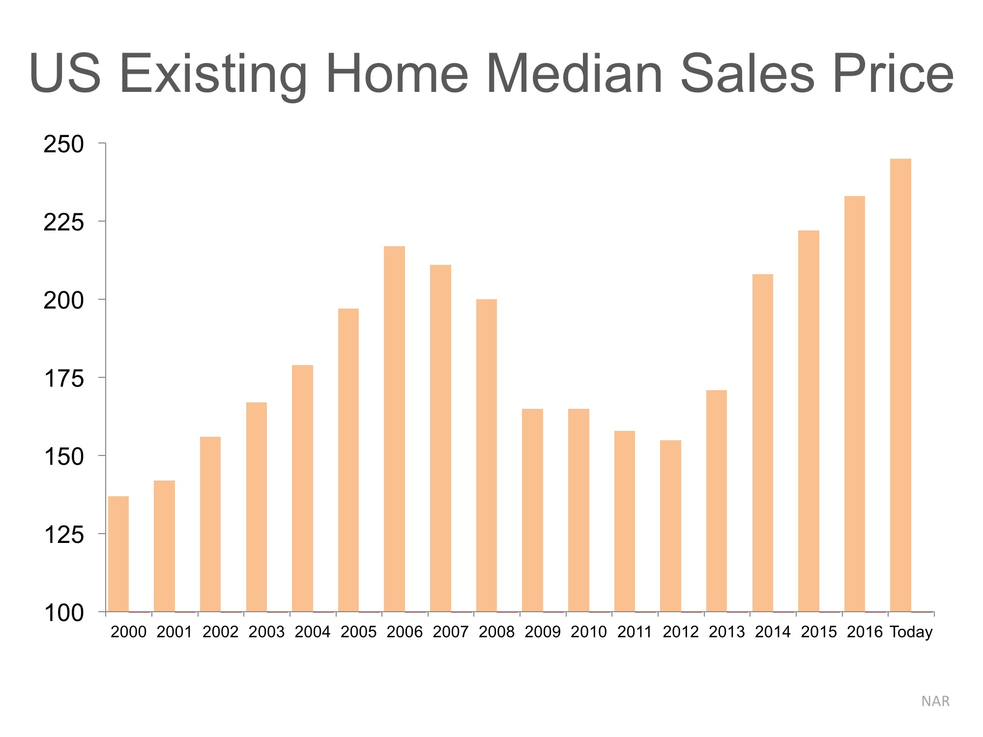 Are Home Prices Approaching Bubble Territory?   Simplifying The Market