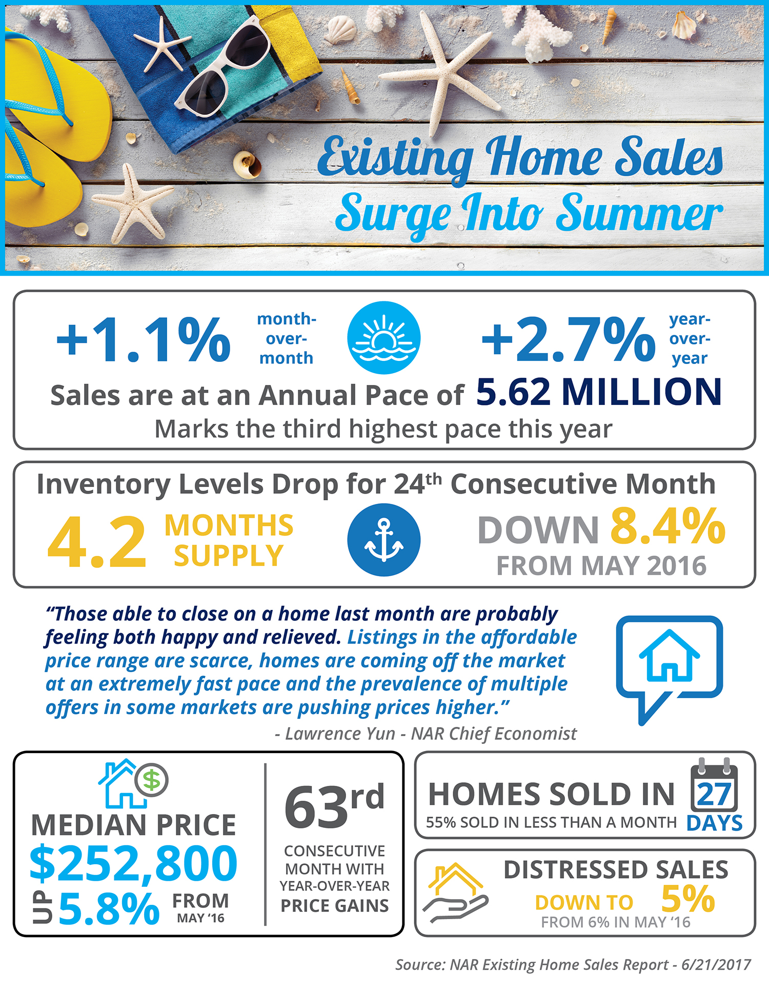 Existing Home Sales Surge into Summer [INFOGRAPHIC] | Simplifying The Market