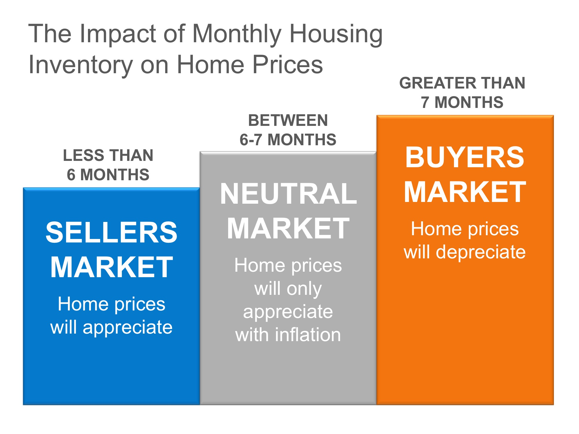 The Real Reason Home Prices are Increasing | Simplifying The Market