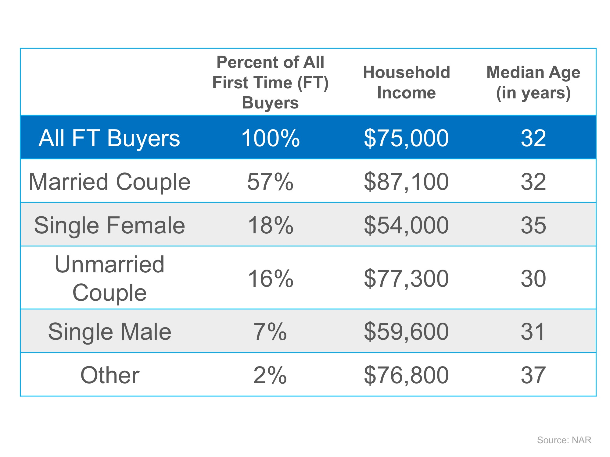 Wondering If You Can Buy Your First Home? | Simplifying The Market