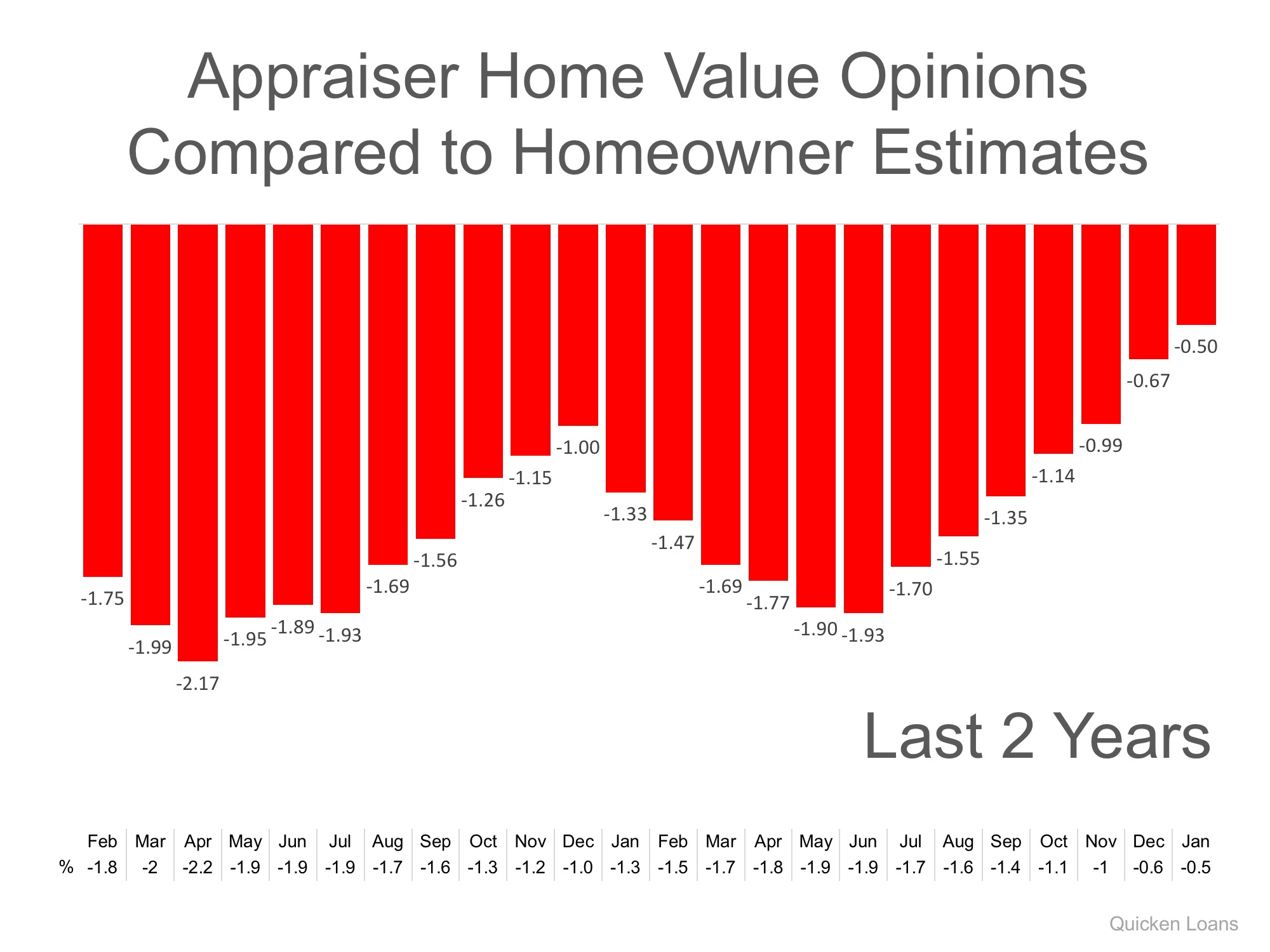 Gap Between Homeowners & Appraisers Narrows to Lowest Mark in 2 Years | Simplifying The Market