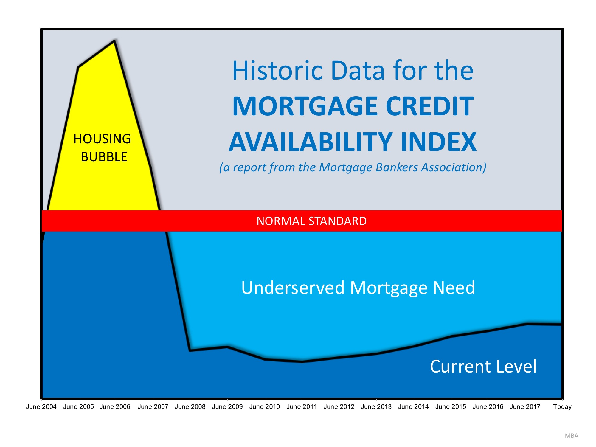 Are Lending Standards Too Loose…or Too Tight?   Simplifying The Market