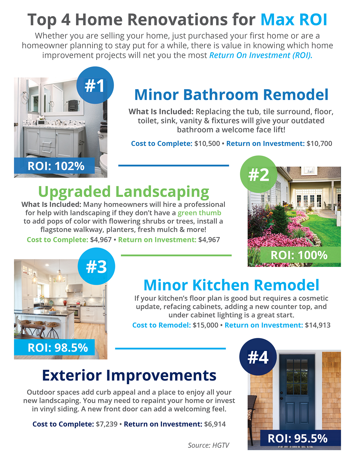 Top 4 Home Renovations for Max ROI [INFOGRAPHIC]   Simplifying The Market
