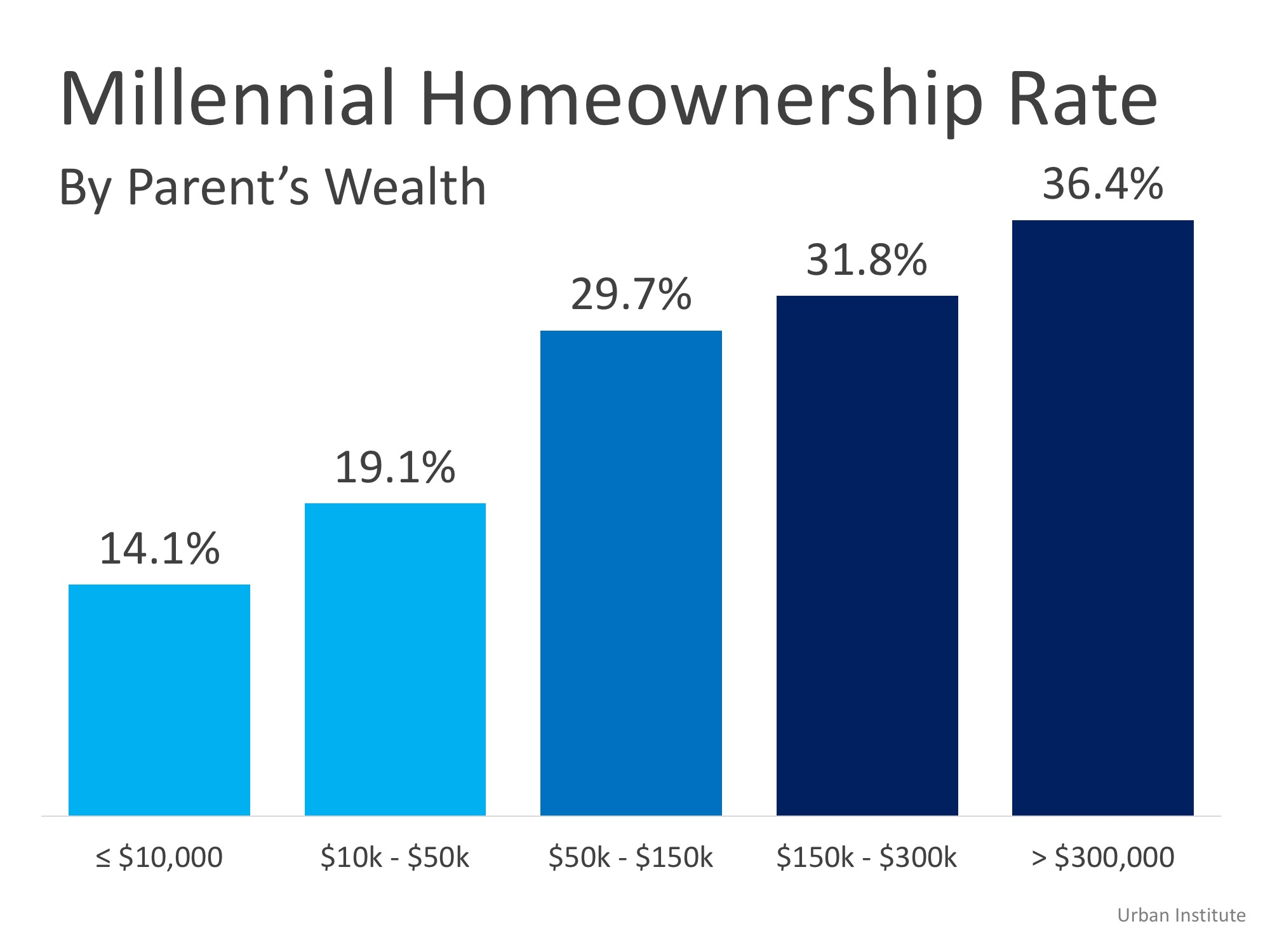 Homeownership is a Dominant Gene | Simplifying The Market