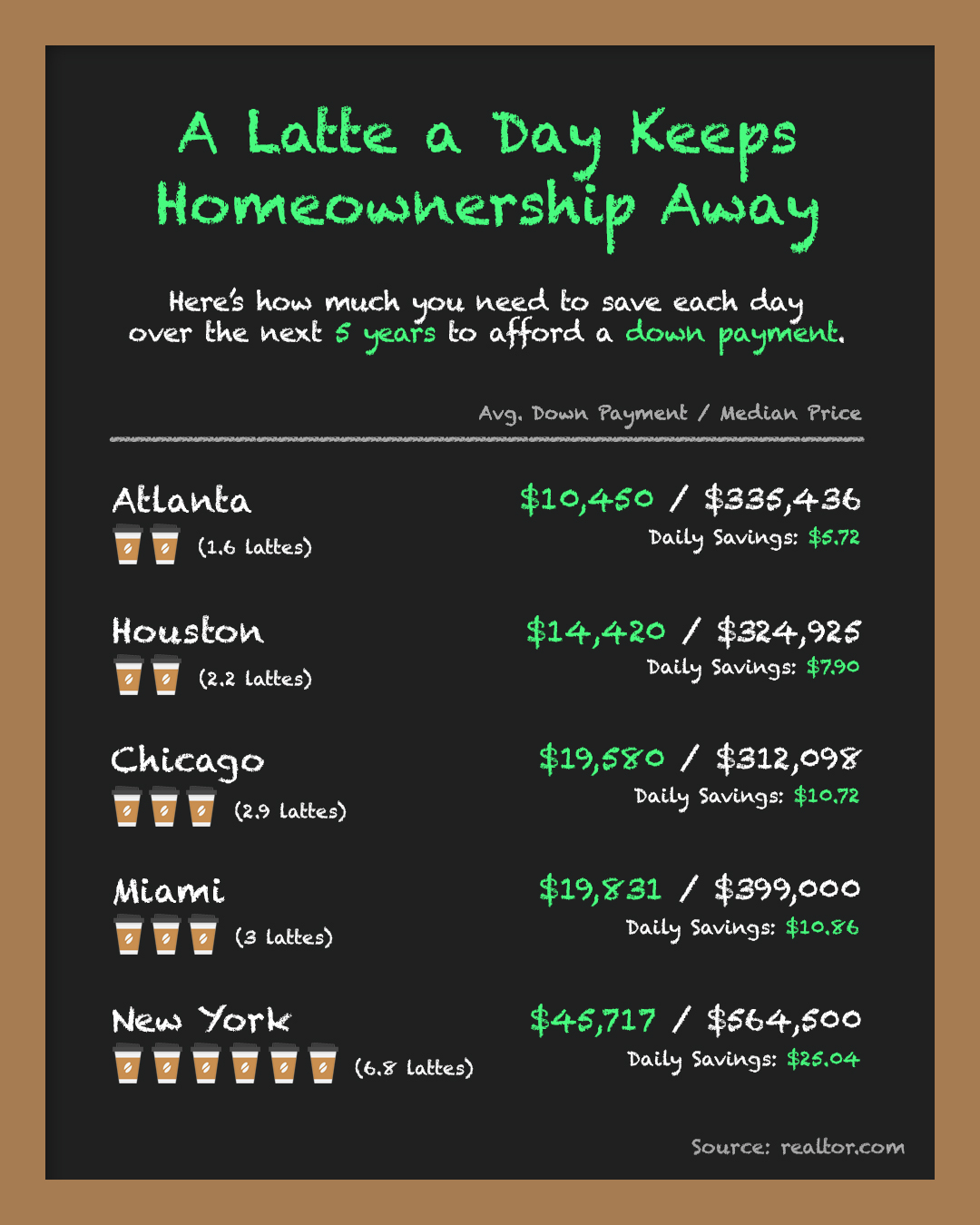 A Latte a Day Keeps Homeownership Away [INFOGRAPHIC] | Simplifying The Market