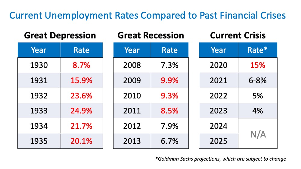 Will Surging Unemployment Crush Home Sales? | Simplifying The Market