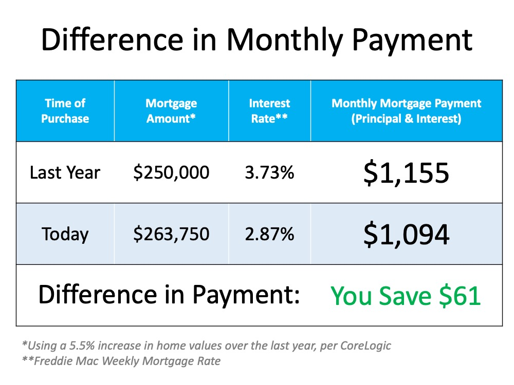 The Cost of a Home Is Far More Important than the Price   Simplifying The Market