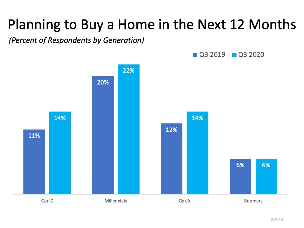 Buyer Interest Is Growing among Younger Generations   Simplifying The Market