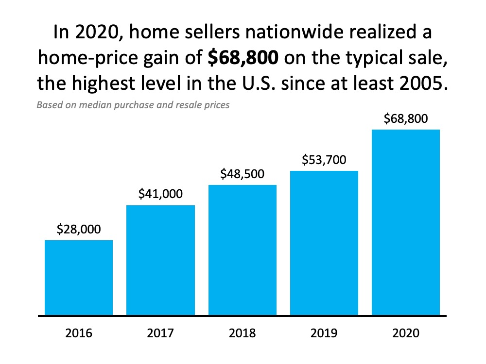 Want to Build Wealth? Buy a Home This Year.   Simplifying The Market