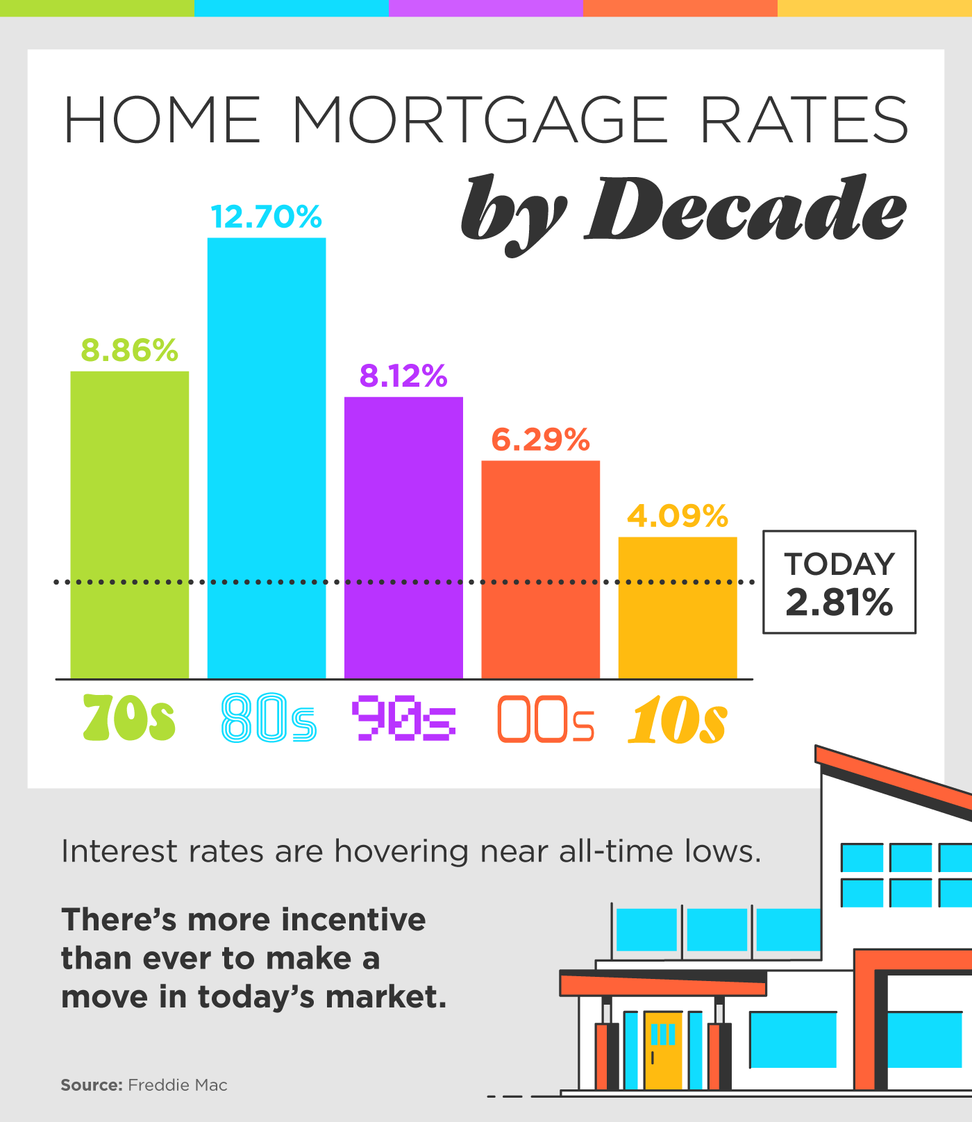 Home Mortgage Rates by Decade [INFOGRAPHIC] | Simplifying The Market