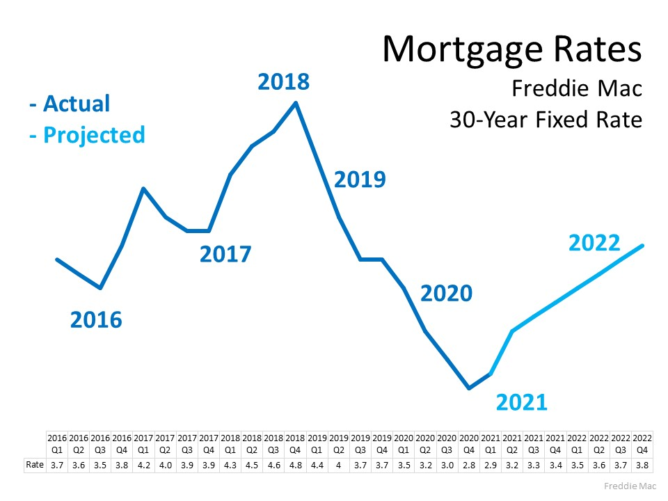 Planning to Move? You Can Still Secure a Low Mortgage Rate on Your Next Home   Simplifying The Market