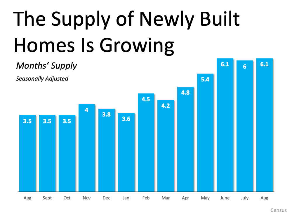 Looking To Move? It Could Be Time To Build Your Dream Home.   Simplifying The Market